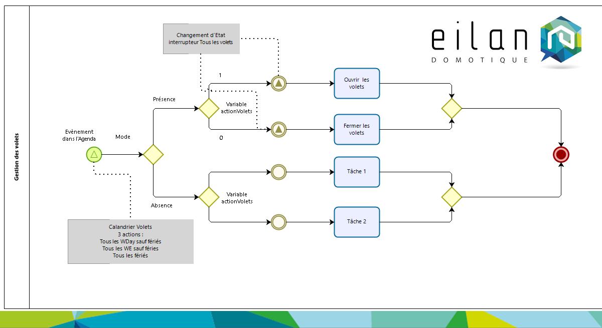 Process : Automatisme Gestion des volets avec un Agenda