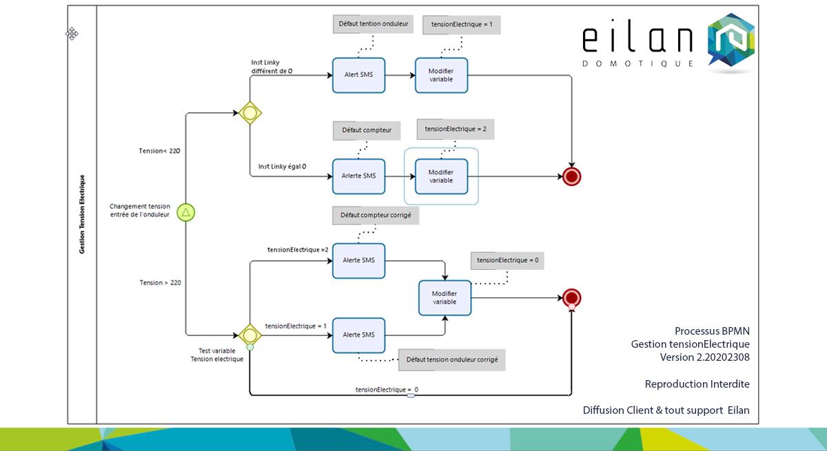 Process : Contrôle des tensions électrique